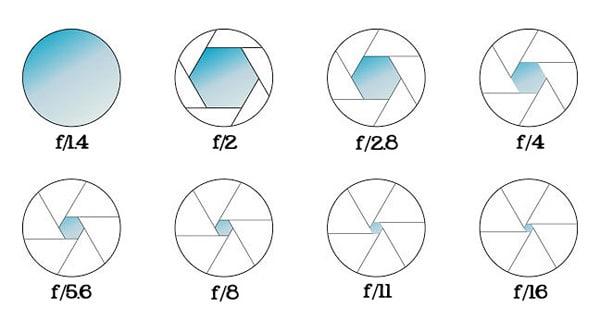 Aperture Diagram 1 Somewhat Simple